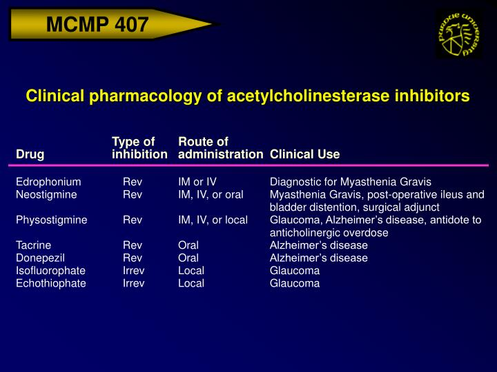 Clinical pharmacology of acetylcholinesterase inhibitors
