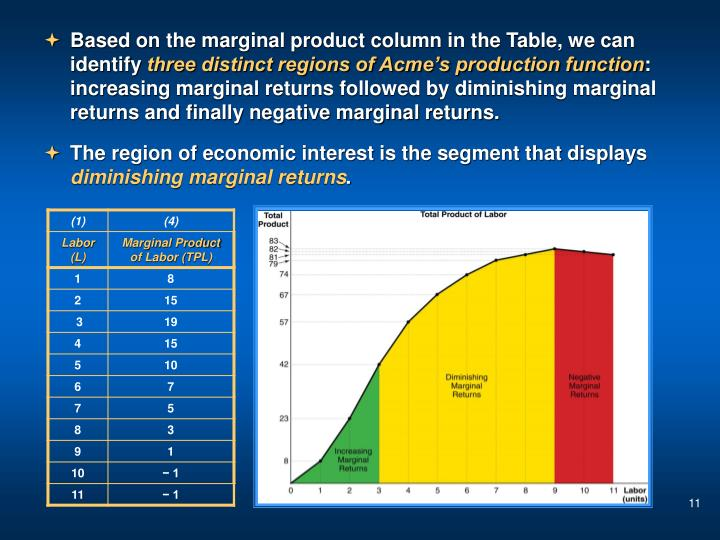 Based on the marginal product column in the Table, we can identify