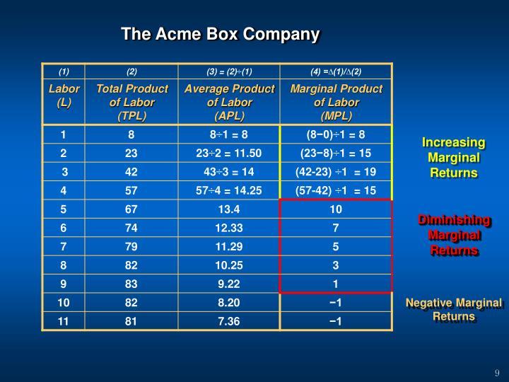 The Acme Box Company