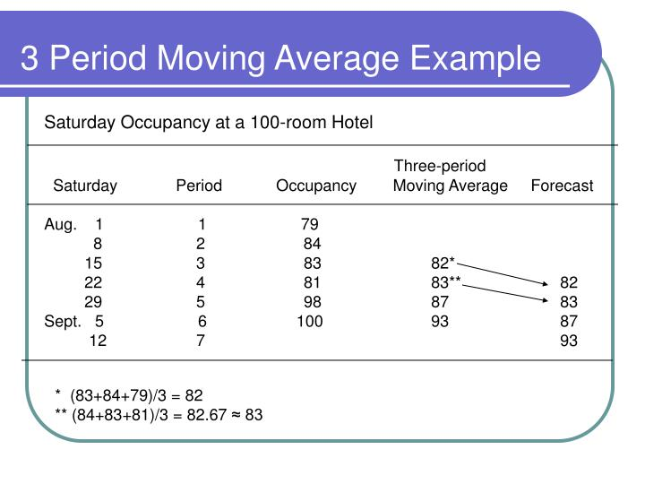 3 Period Moving Average Example