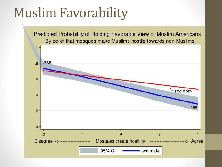 Muslim Favorability