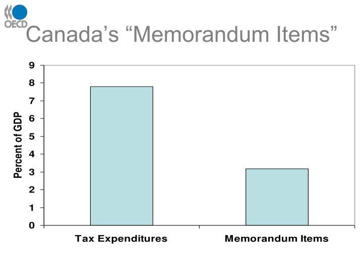 """Canada's """"Memorandum Items"""""""