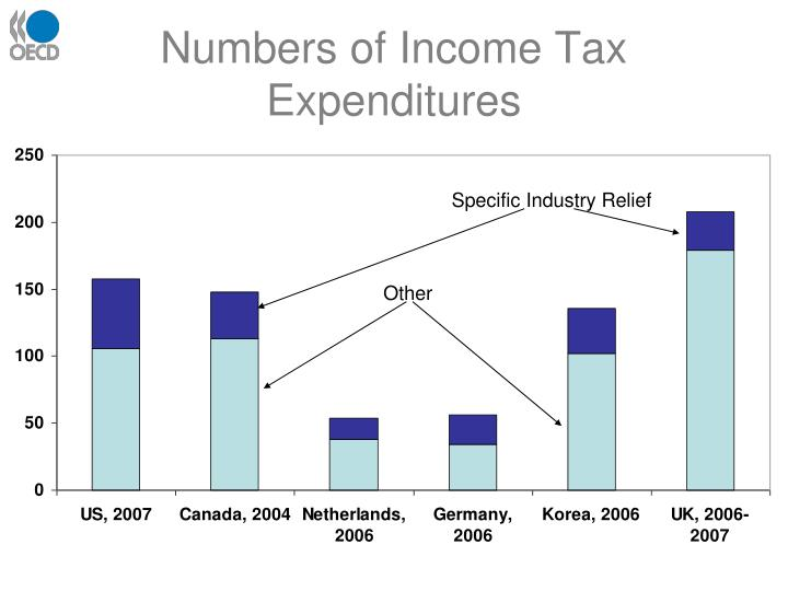 Numbers of Income Tax Expenditures