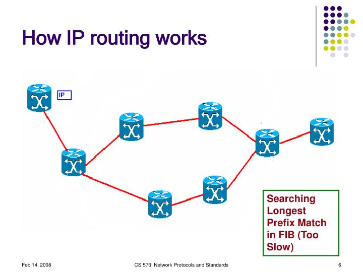 How IP routing works