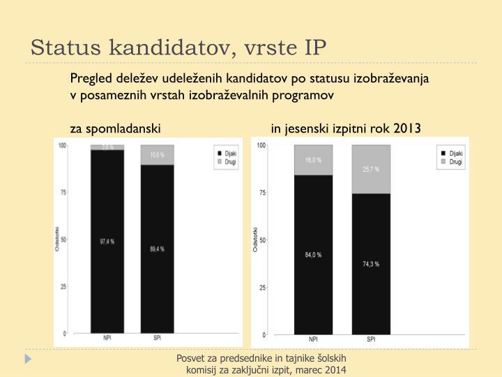 Status kandidatov, vrste IP