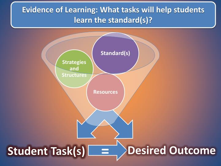 Evidence of Learning: What tasks will help students learn the standard(s)?