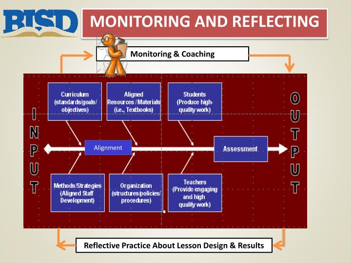 Monitoring and Reflecting