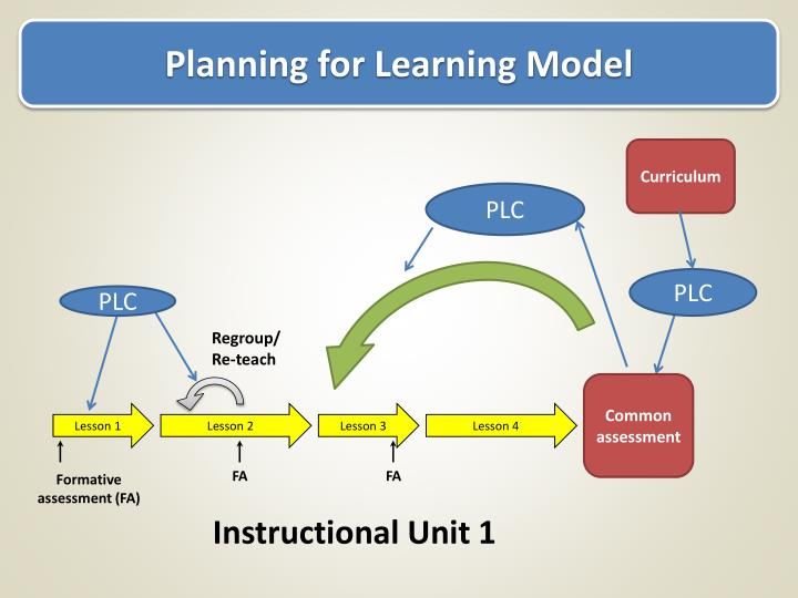 Planning for Learning Model