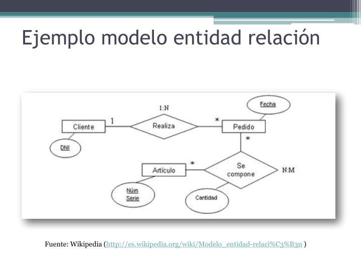 Ejemplo modelo entidad relación