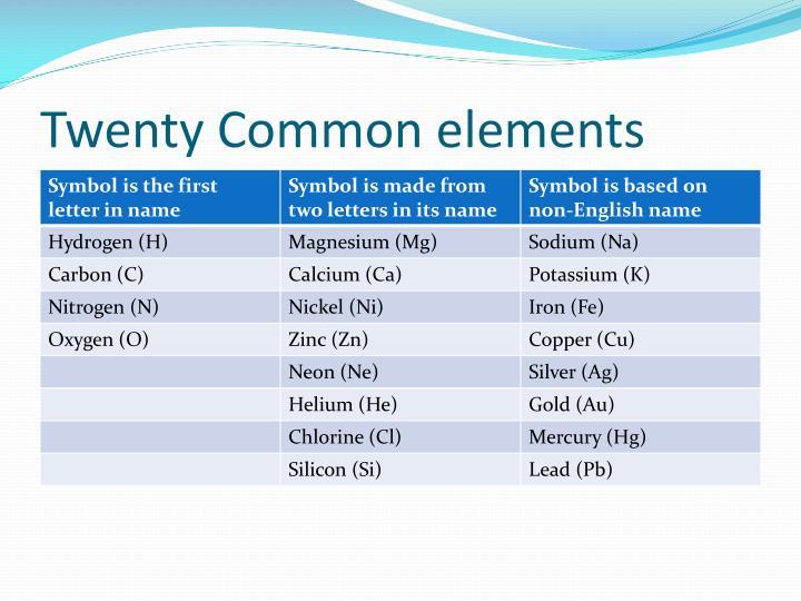 Twenty common elements