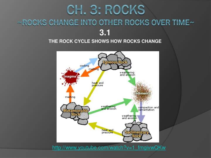 3 1 the rock cycle shows how rocks change n.