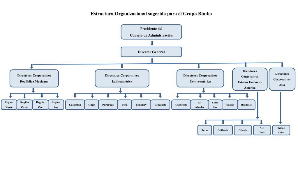Ppt Estructura Organizacional Sugerida Para El Grupo Bimbo