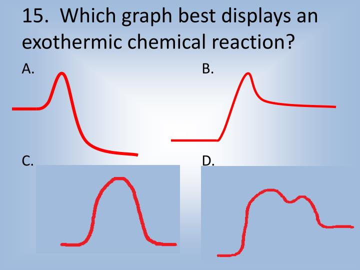 15.  Which graph best displays an exothermic chemical reaction?