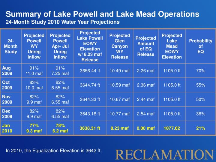 Summary of Lake Powell and Lake Mead Operations