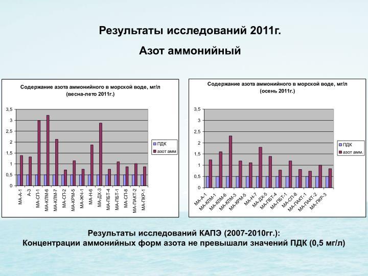 Результаты исследований КАПЭ (2007-2010гг.):