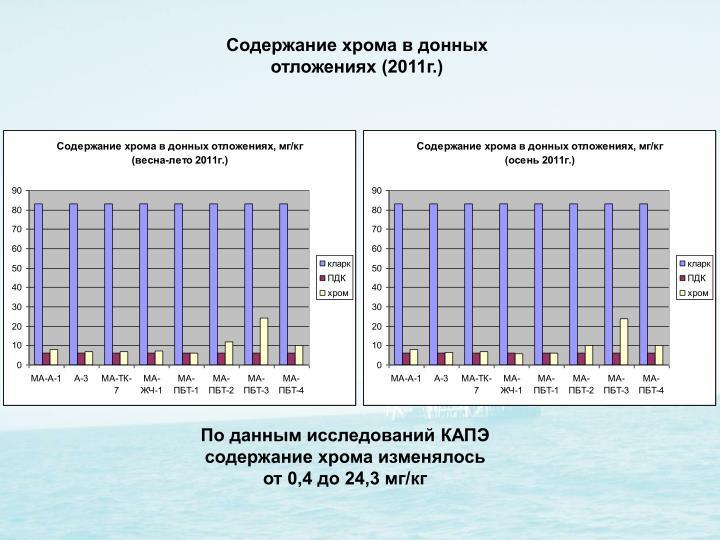 Содержание хрома в донных отложениях (2011г.)