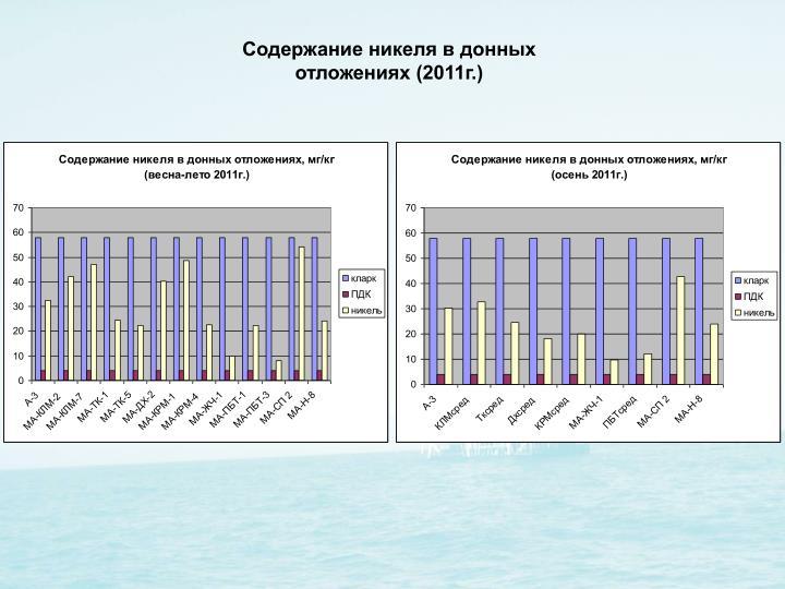 Содержание никеля в донных отложениях (2011г.)
