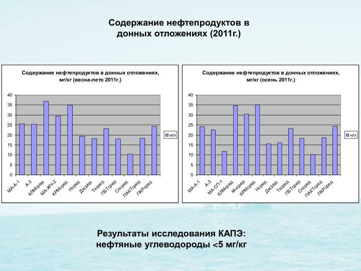 Содержание нефтепродуктов в донных отложениях (2011г.)