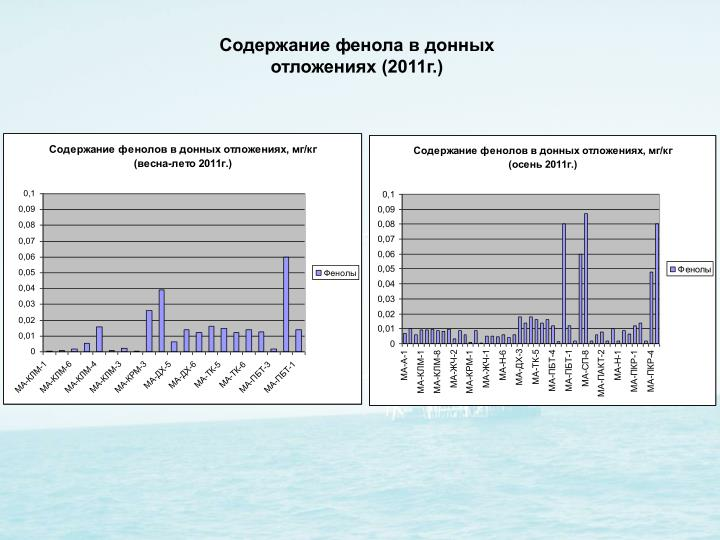 Содержание фенола в донных отложениях (2011г.)