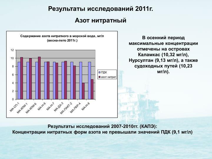 Результаты исследований 2011г.