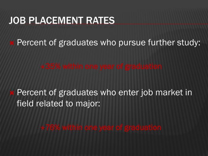 Percent of graduates who pursue further study