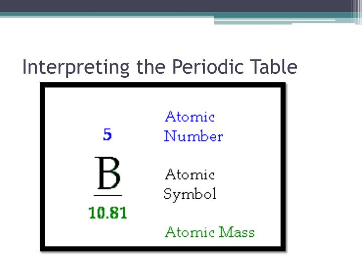 Interpreting the Periodic Table