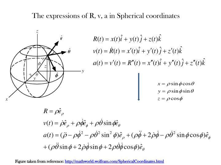 The expressions of R, v, a in Spherical coordinates