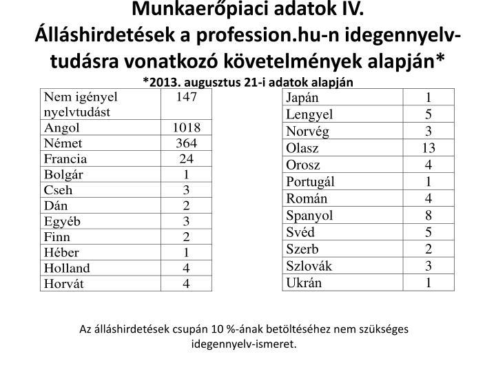 Munkaerőpiaci adatok IV.