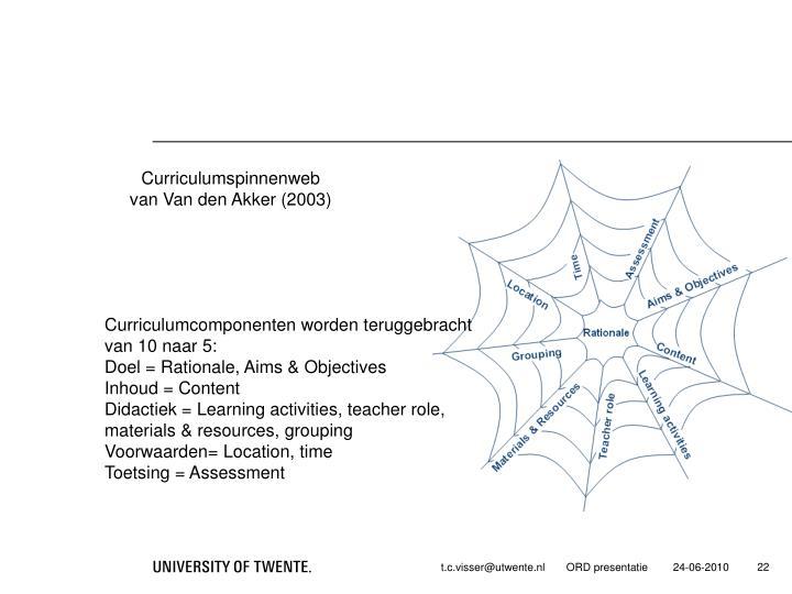 Curriculumspinnenweb