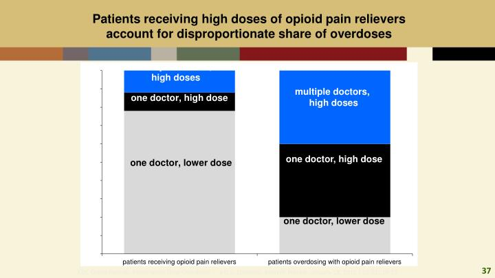 Patients receiving high doses of opioid pain relievers account for disproportionate share of overdoses