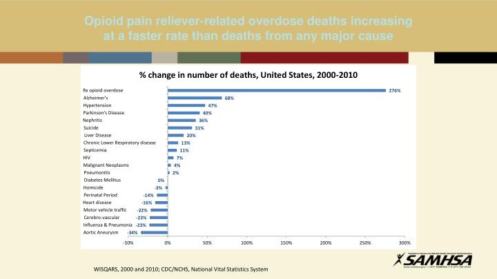 Opioid pain reliever-related overdose deaths increasing at a faster rate than deaths from any major cause