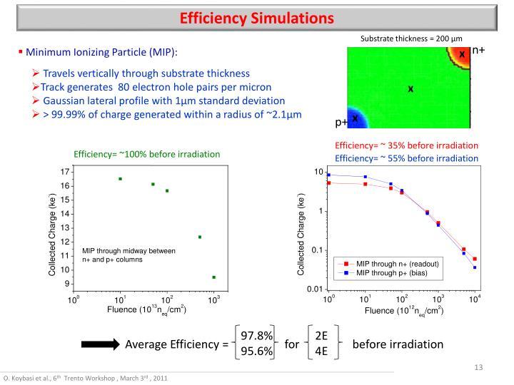 Efficiency Simulations