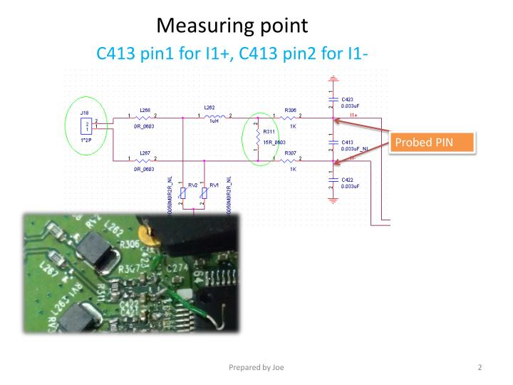 Measuring point