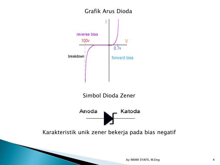 Grafik Arus Dioda