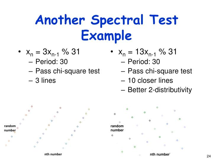 Another Spectral Test Example