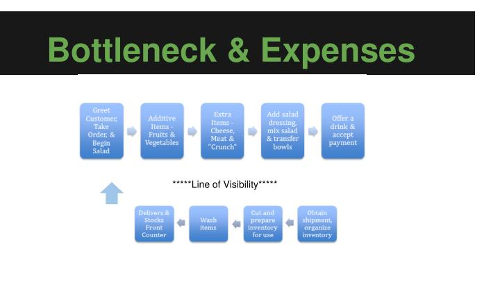Bottleneck & Expenses