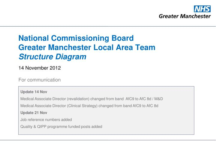 Ppt national commissioning board greater manchester local area national commissioning boardgreater manchester local area team structure diagram ccuart Choice Image