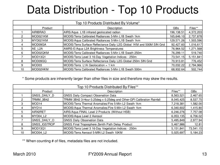 Data Distribution - Top 10 Products