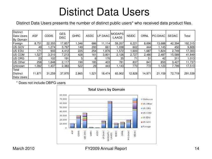 Distinct Data Users presents the number of distinct public users* who received data product files