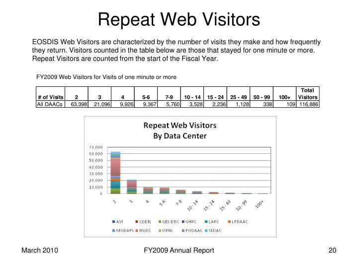 Repeat Web Visitors