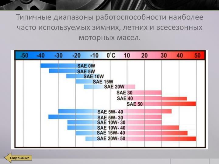 Типичные диапазоны работоспособности наиболее часто используемых зимних, летних и всесезонных моторных