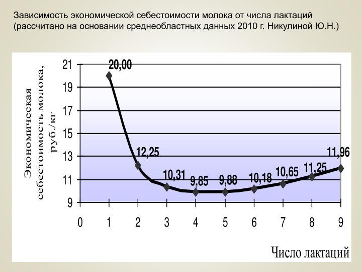 Зависимость экономической себестоимости молока от числа лактаций