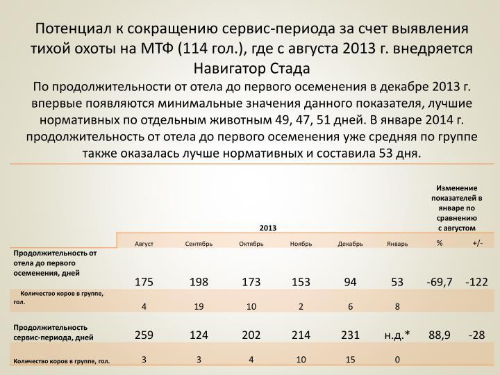 Потенциал к сокращению сервис-периода за счет выявления тихой охоты на МТФ (114 гол.), где с августа 2013 г. внедряется Навигатор Стада