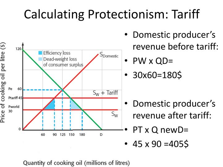 Calculating protectionism tariff