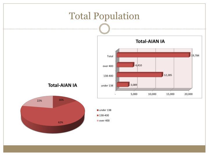 Total Population