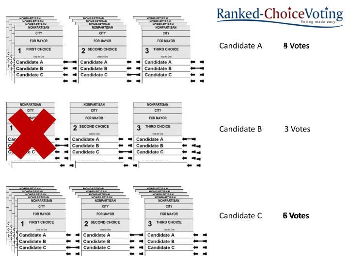 Candidate A