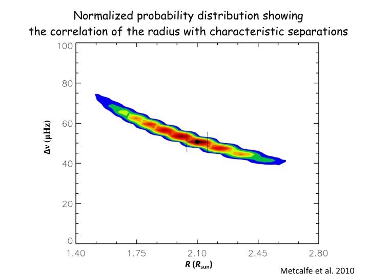 Normalized probability distribution showing