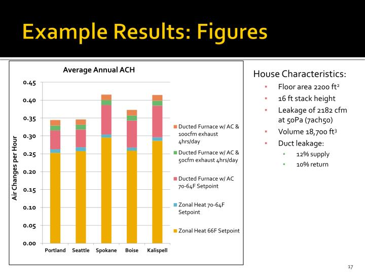 Example Results: Figures