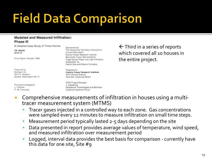 Field Data Comparison