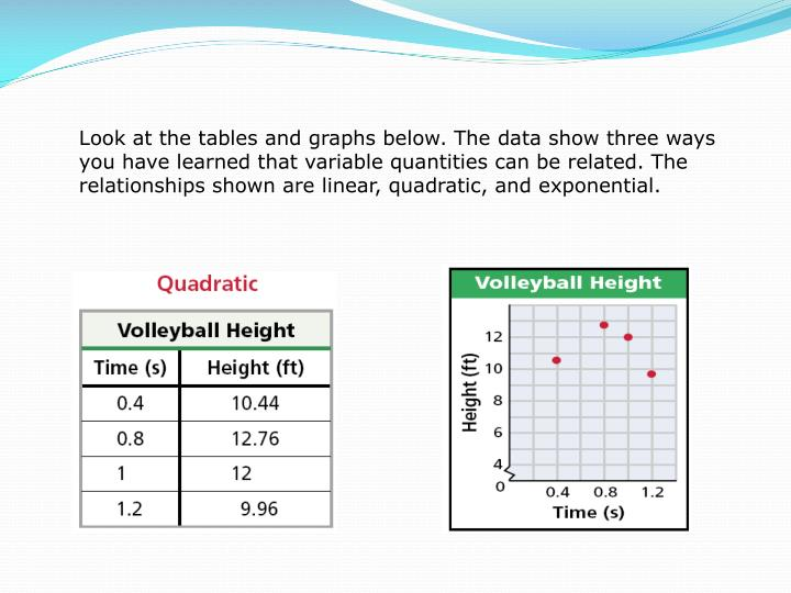 Look at the tables and graphs below. The data show three ways you have learned that variable quantit...